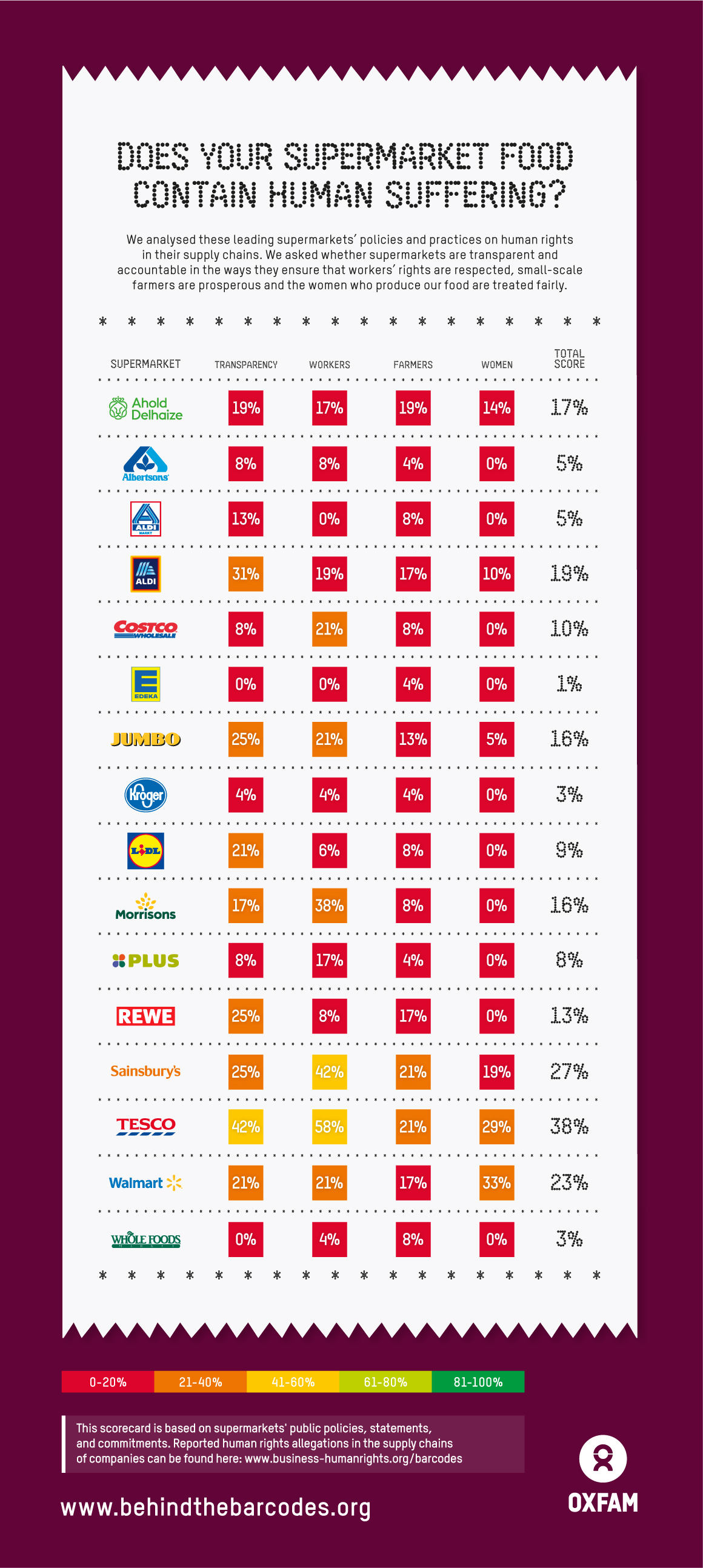 Supermarkets scorecard
